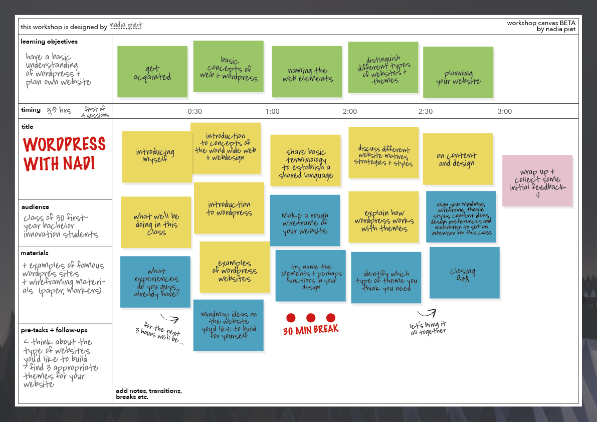 Introducing the Workshop Canvas: A Visual Tool to Design Educational Experiences
